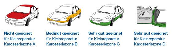 KLR-Zonen